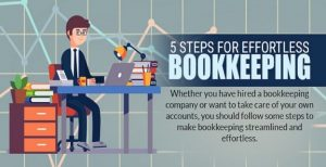 infographic-5-STEPS-FOR-EFFORTLESS-BOOKKEEPING-1-624x321